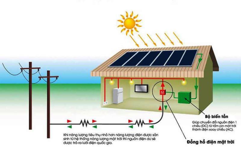 các mô hình năng lượng mặt trời